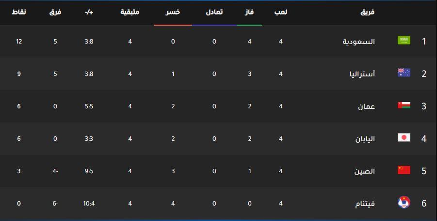 جدول ترتيب مجموعة السعودية بعد نهاية مباريات الجولة الرابعة