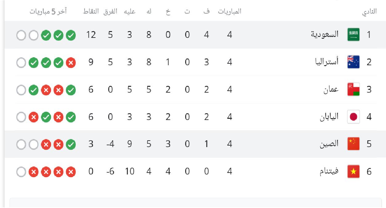 جدول ترتيب السعودية